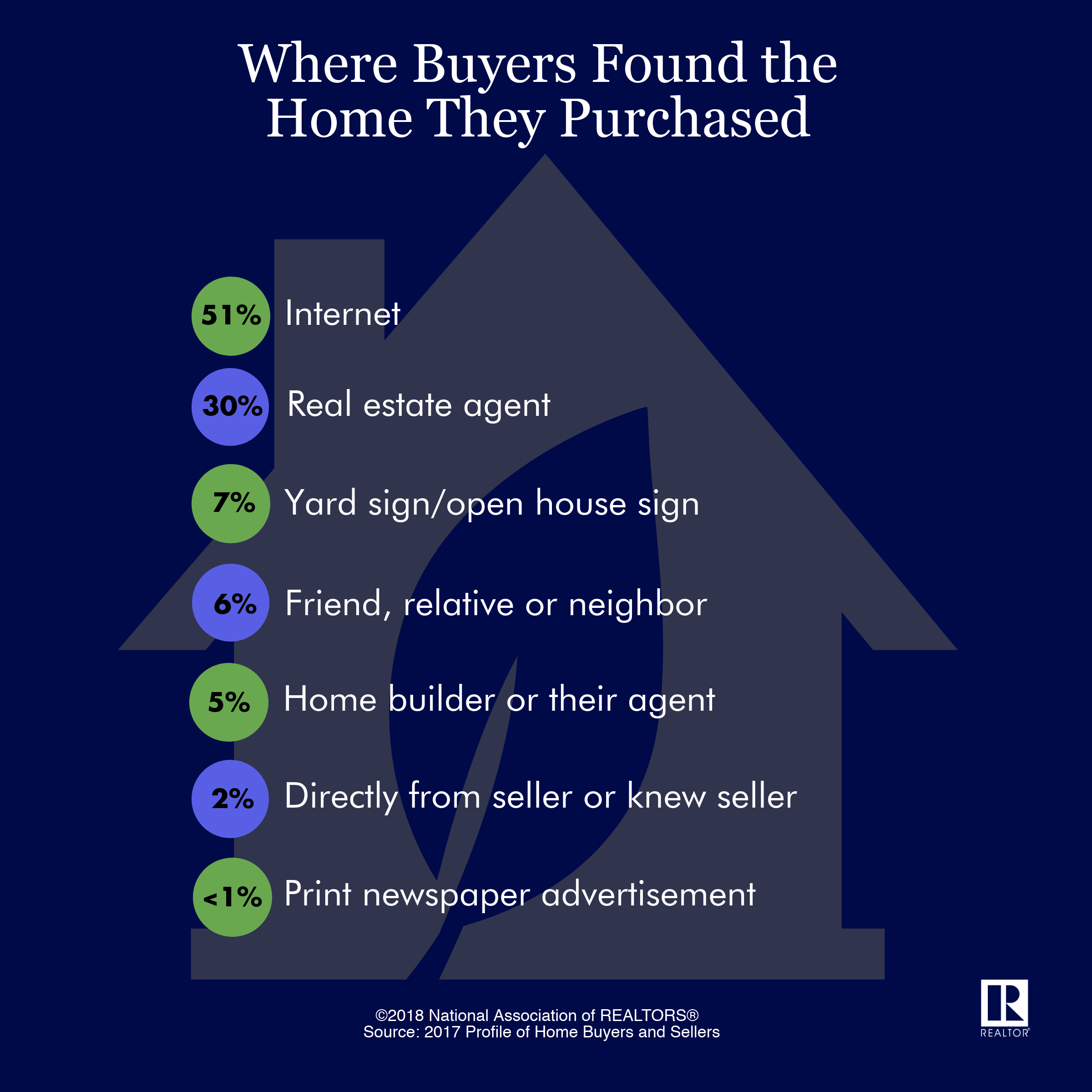 Home Finding Sites: Quick Real Estate Statistics