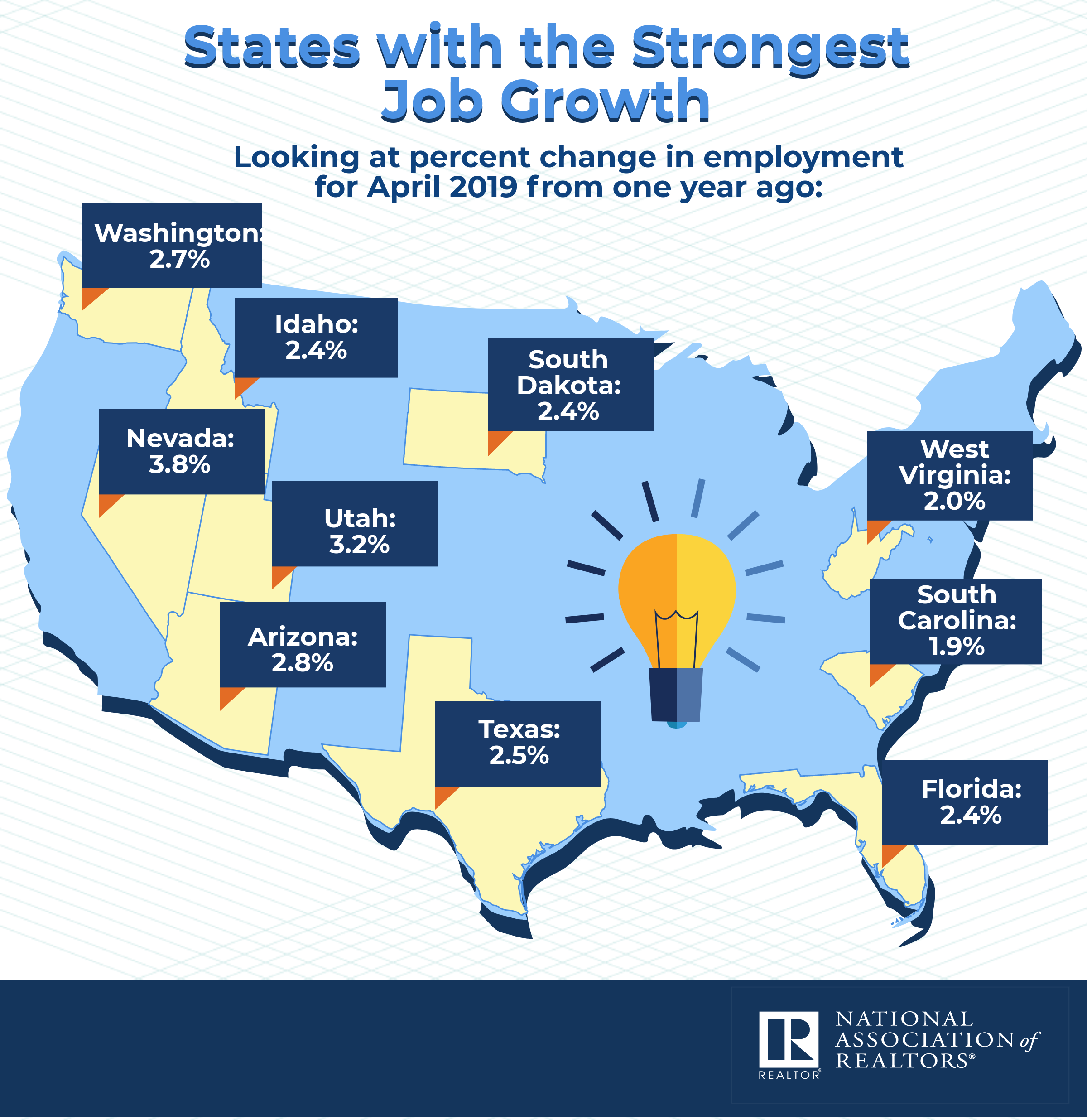 States with the Strongest Job Growth Washington 2.7%