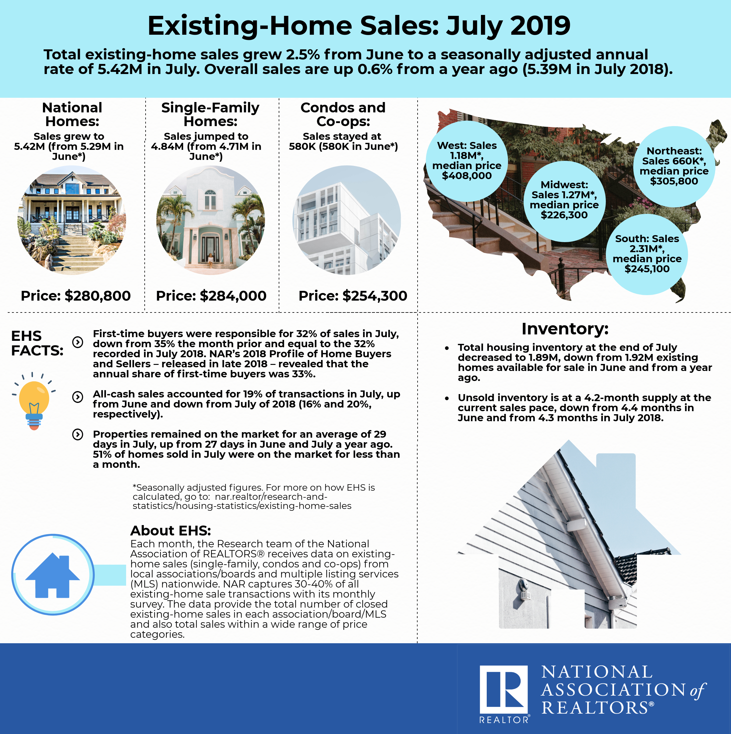 Visual Story: Existing-Home Sales   www nar realtor