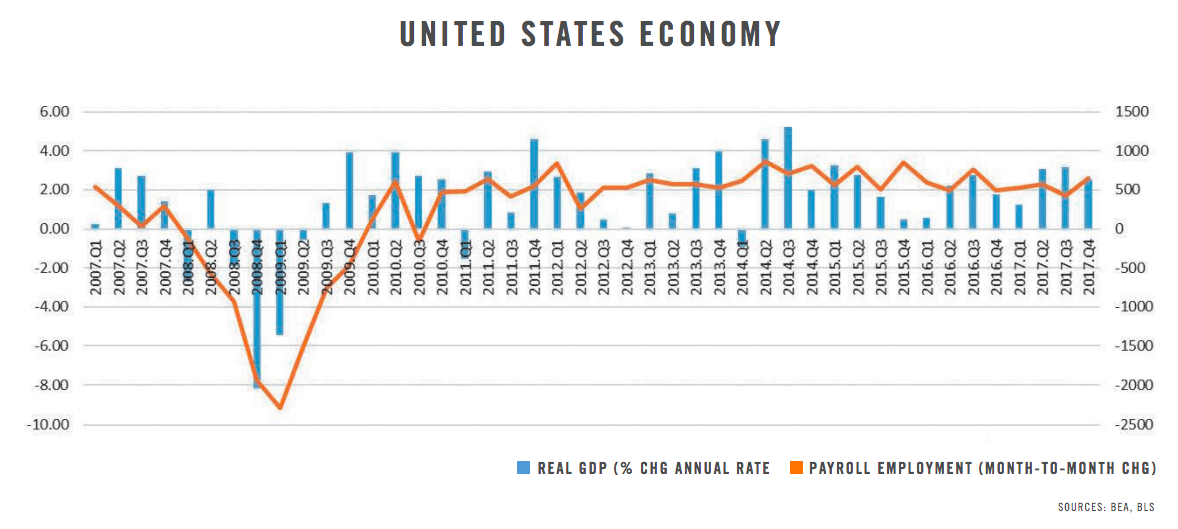 United States Economy Spring 2018 Commercial Connections