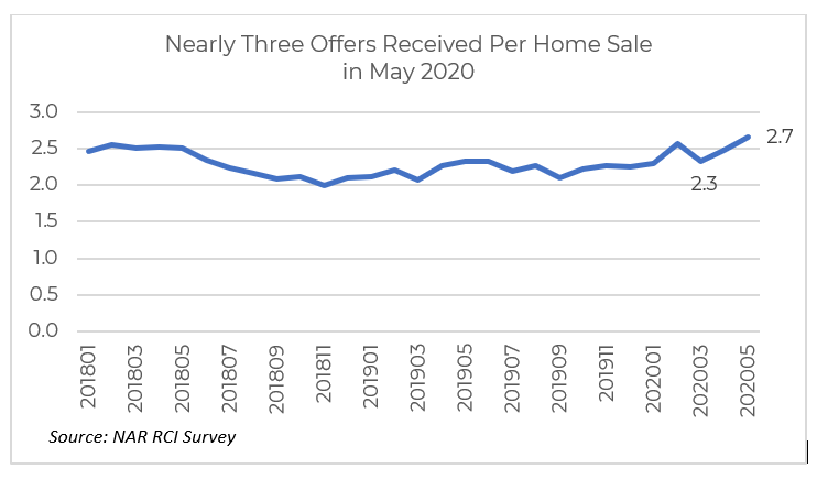 Nearly 3 Offers Per Home Sold in May 2020