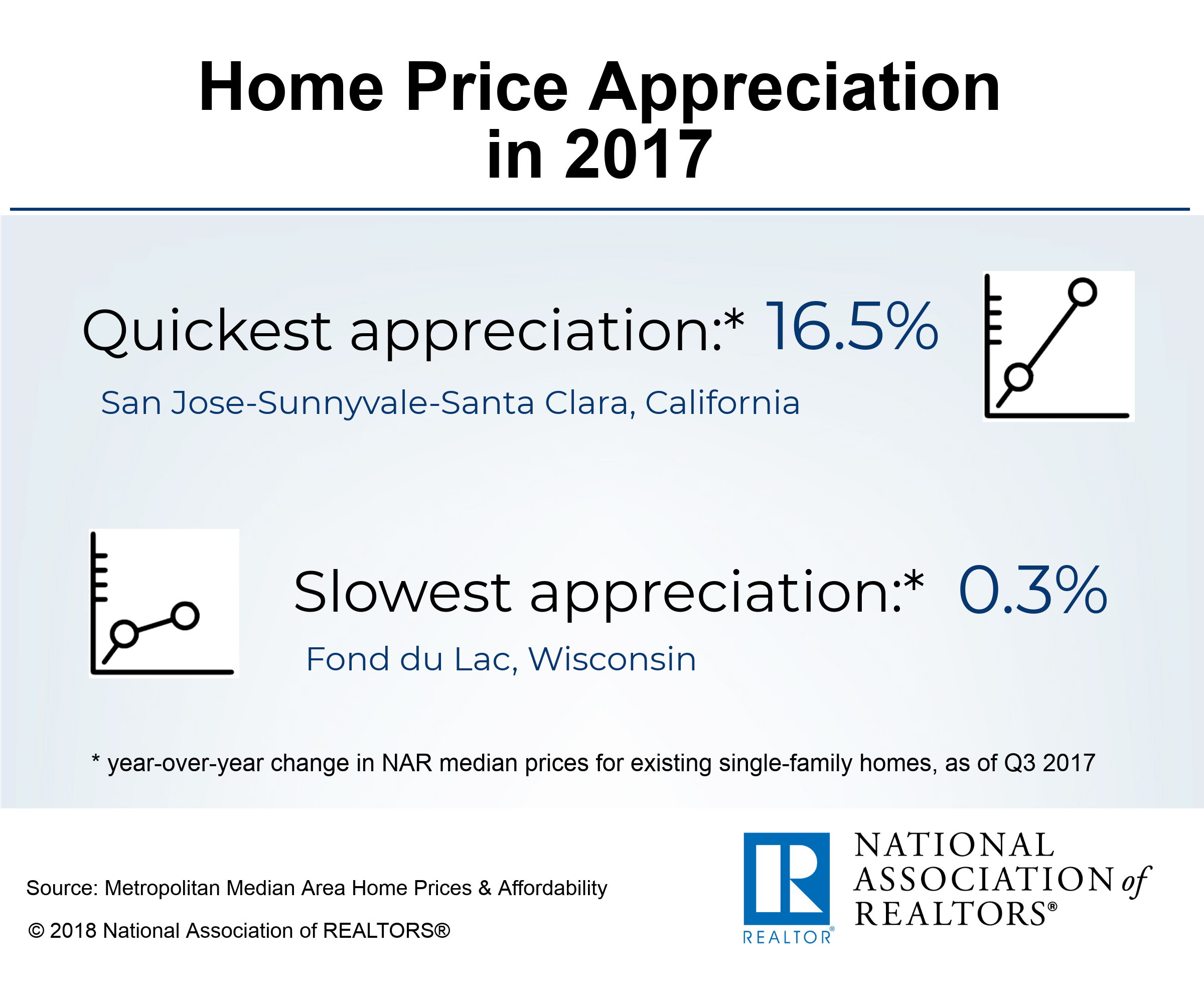 infographic home price appreciation in 2017 www