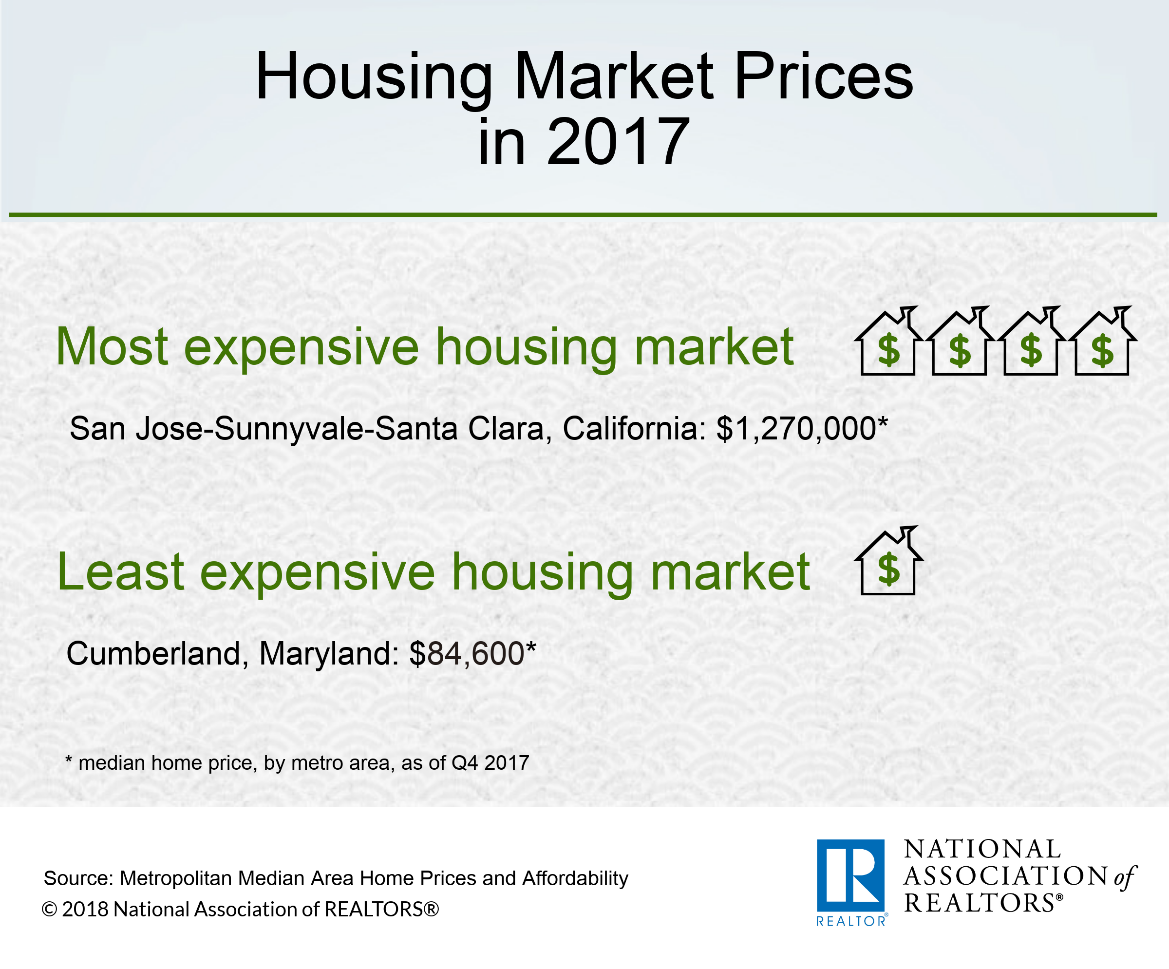 infographic housing market prices in 2017 www