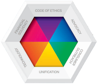 Core Standards Six-Requirements Pie Chart