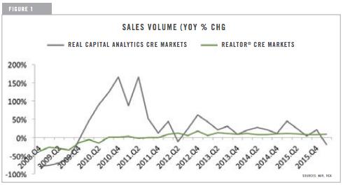 Sales Volume YOY % Change