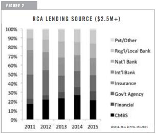 RCA Lending Source graph