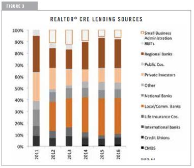 REALTOR® CRE Lending Sources