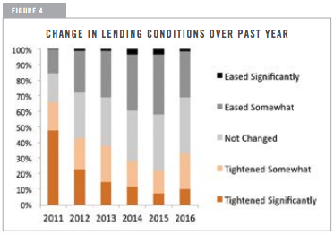Change in Lending Conditions Over Past Year