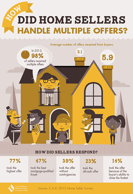 Home buyer multiple offer survival guide