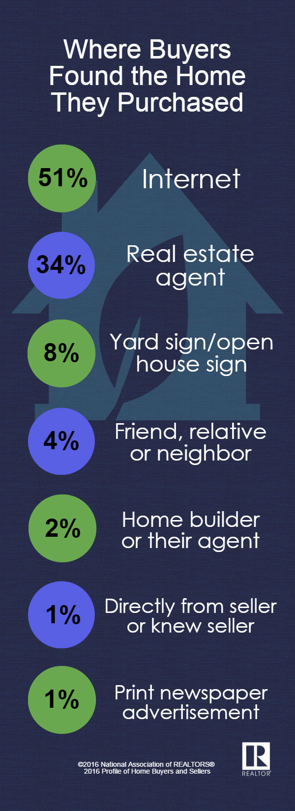 Facts about buying a home - Where Buyers Found Their Home