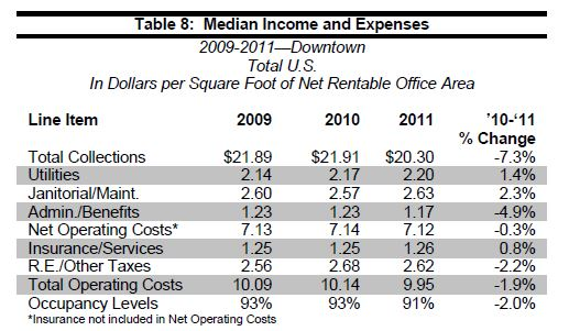 Image Result For Irem Office Building Expenses