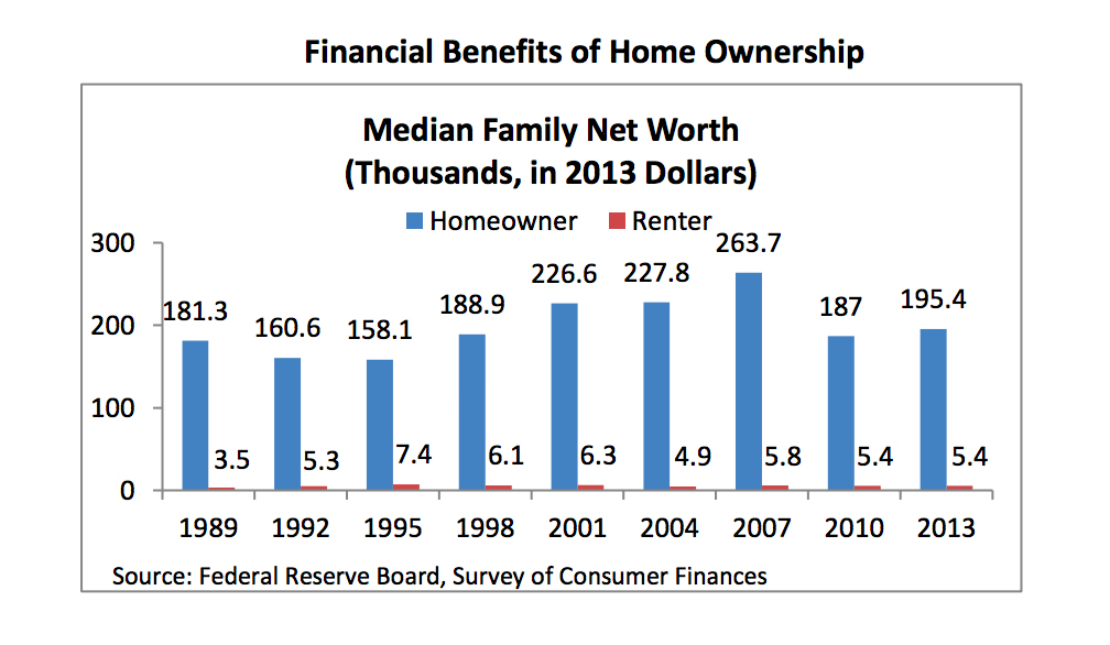 Financial benefits of home ownership, compairing median family net worth for home owners and for renters.