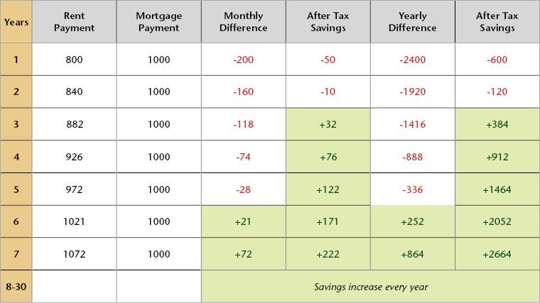 ginnie-mae-buy-vs-rent-chart.jpg