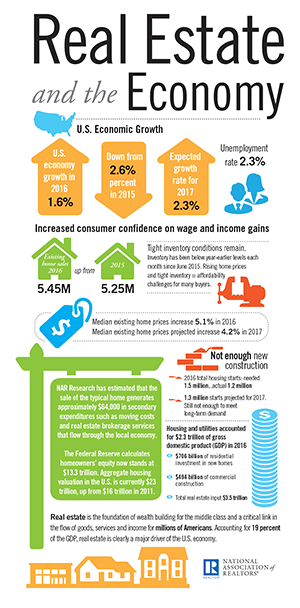 2017 Real Estate and the Economy infographic