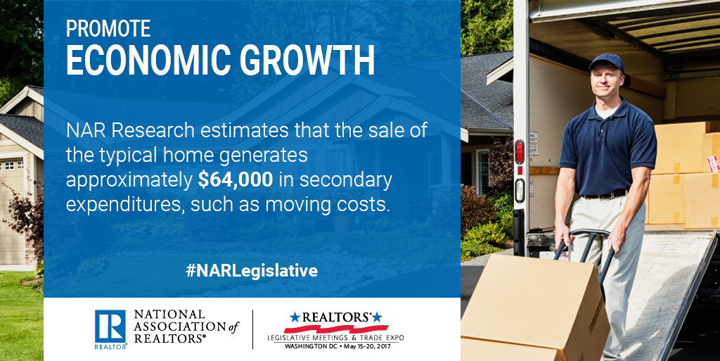 Promote economic growth. NAR Research estimates that the sale of the typical home generates approximately $64000 in secondary expenditures such as moving costs. #NARLegislative