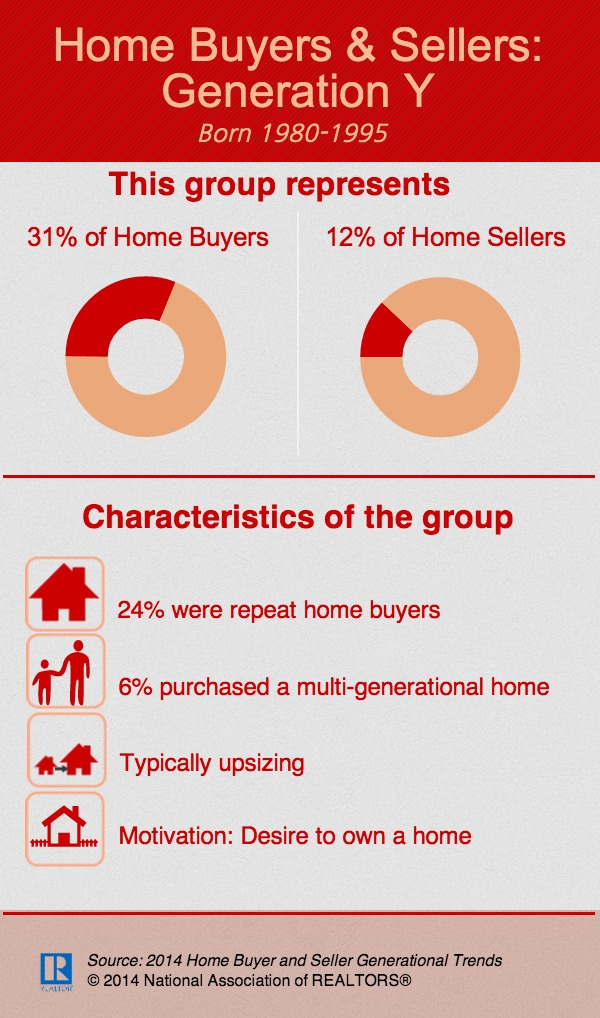 Infographic: 2014 Home Buyers & Sellers Report: Generation Y ...