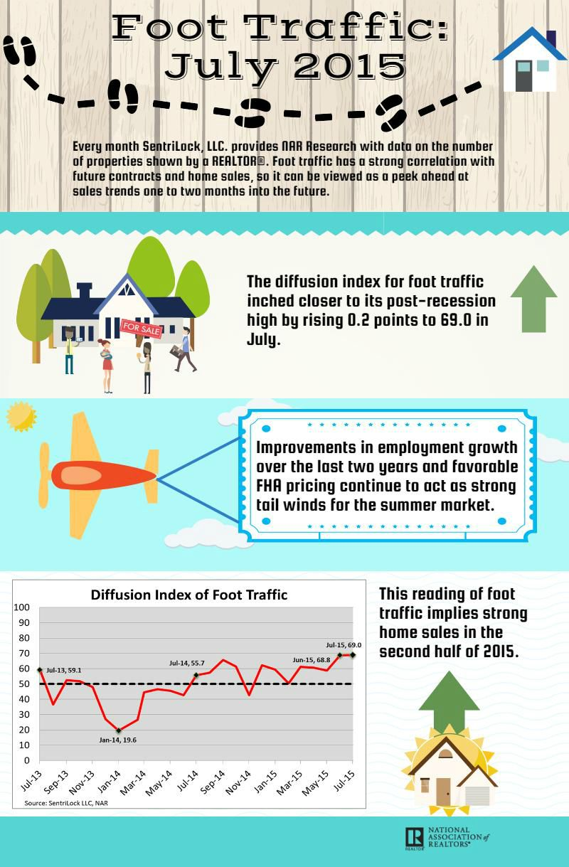 This infographic shows July 2015 foot traffic index data along with trends and changes.
