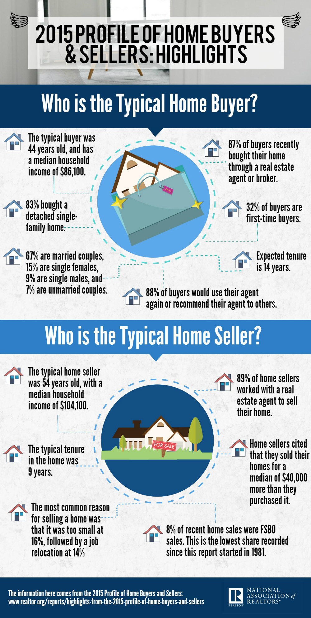 Infographic Profile of Home Buyers and Sellers