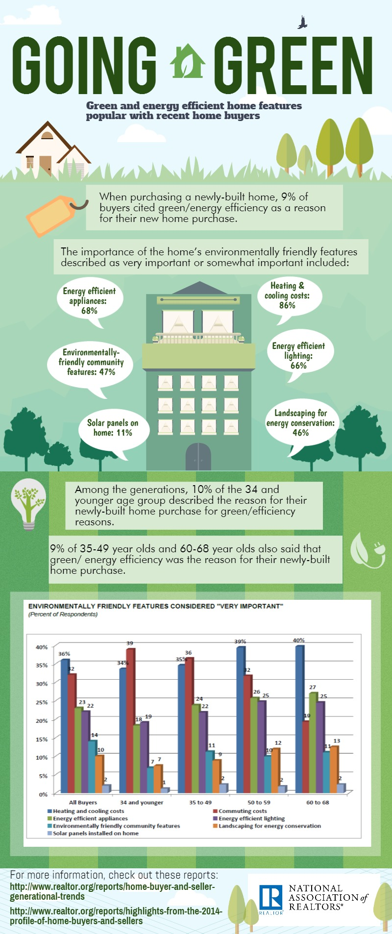 field guide to resource efficient mortgages | nar.realtor
