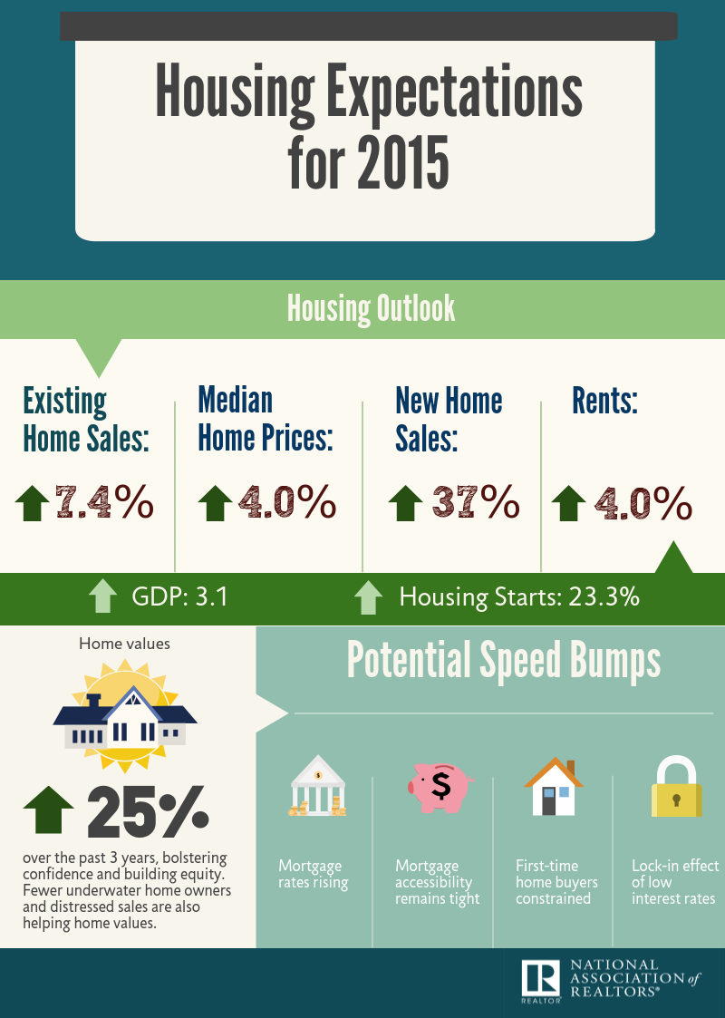 infographic housing expectations for nar realtor infographic housing expectations for 2015