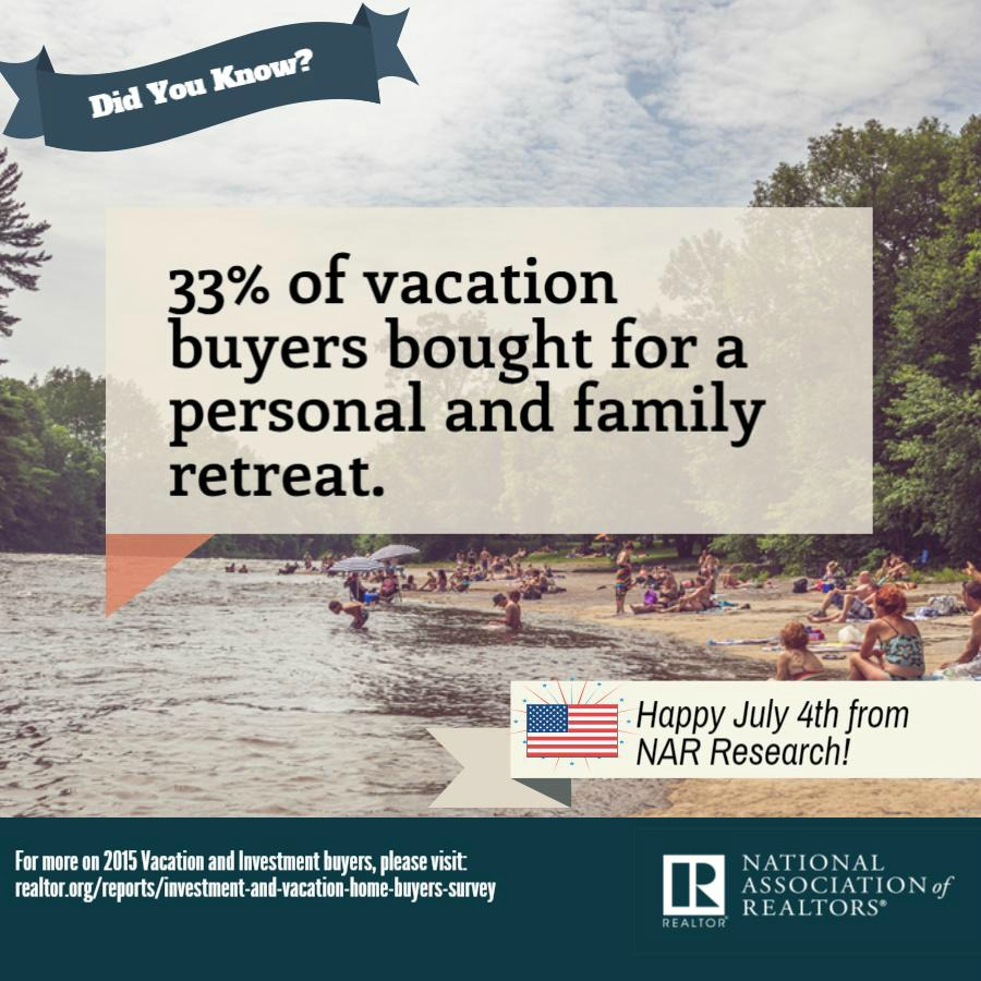 This infographic contains a fact about vacation buyers from the 2015 Investment and Vacation Home Buying Survey.