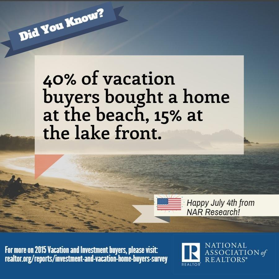 Forty percent of vacation buyers bought a home at the beach, fifteen percent at the lake front.