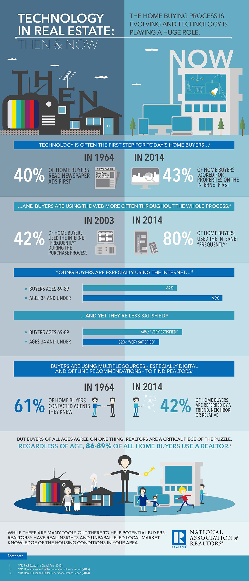 Technology in Real Estate: Then and Now | www.nar.realtor
