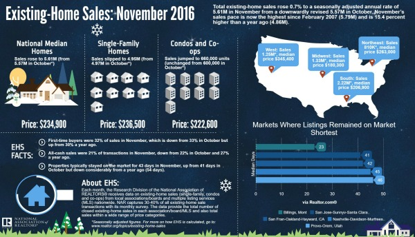 Infographic for November 2016 Existing-Home Sales