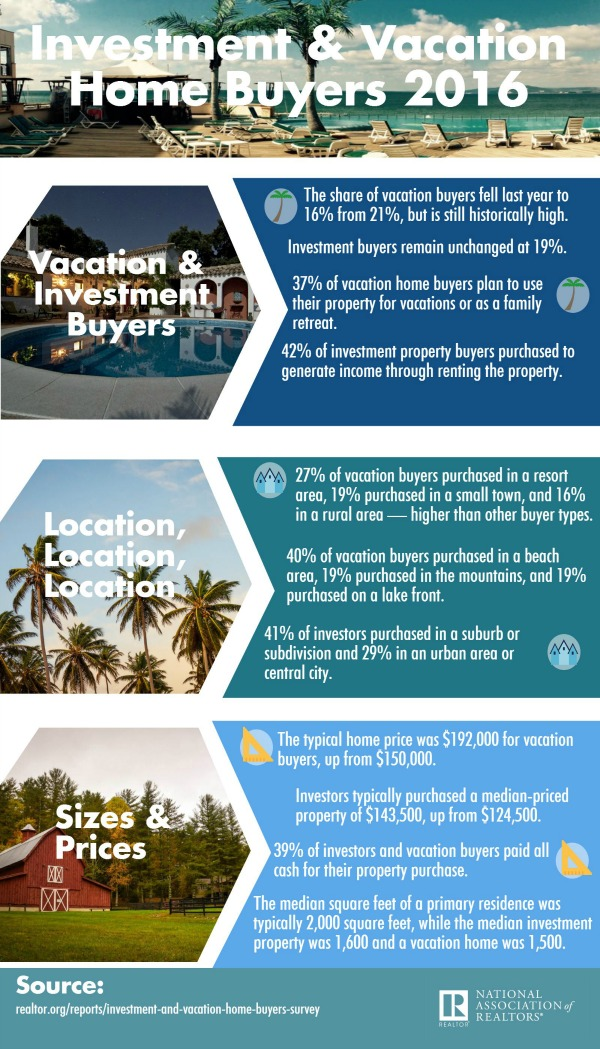 2016 Investment And Vacation Home Buyers