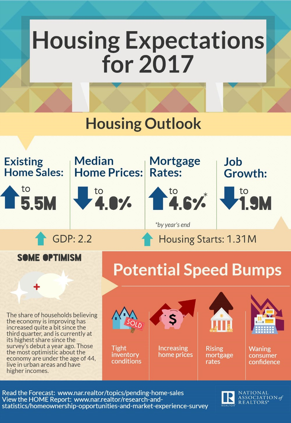 Infographic Housing Expectations For 2017 Nar Realtor