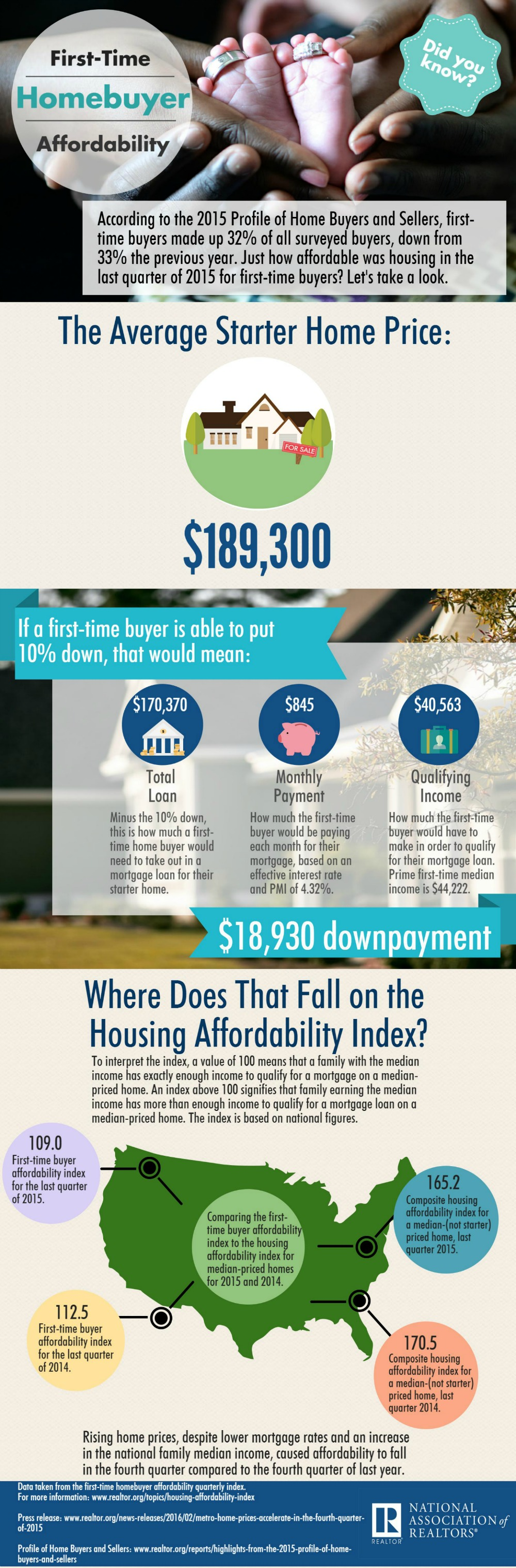 First-Time Homebuyer Affordability Infographic