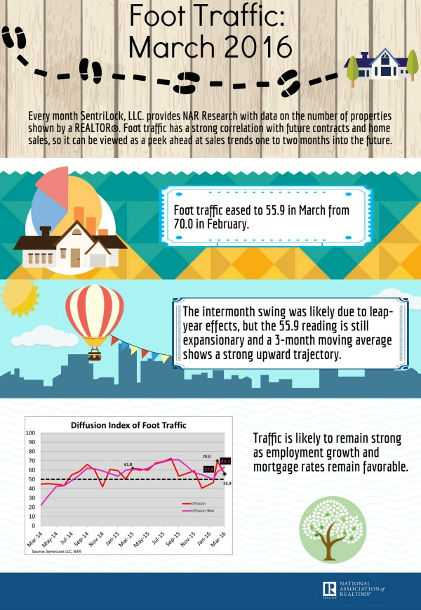 Infographic for March 2016 Foot Traffic