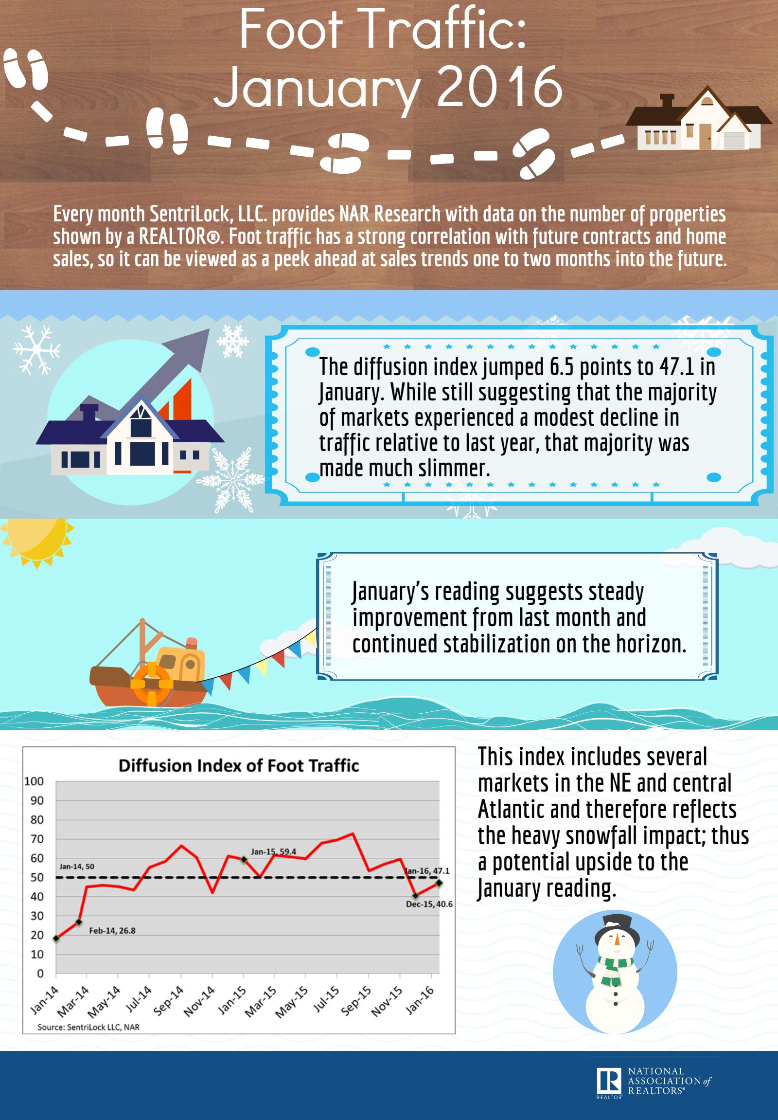 January 2016 Foot Traffic infographic