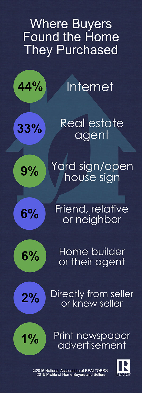 Where Buyers Found Their Home