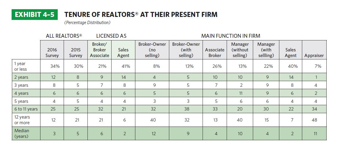 Field Guide To Recruiting  Retaining Salespeople  NarRealtor