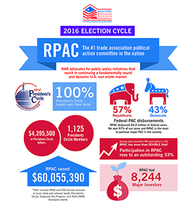 infographic 2016 rpac election cycle narrealtor