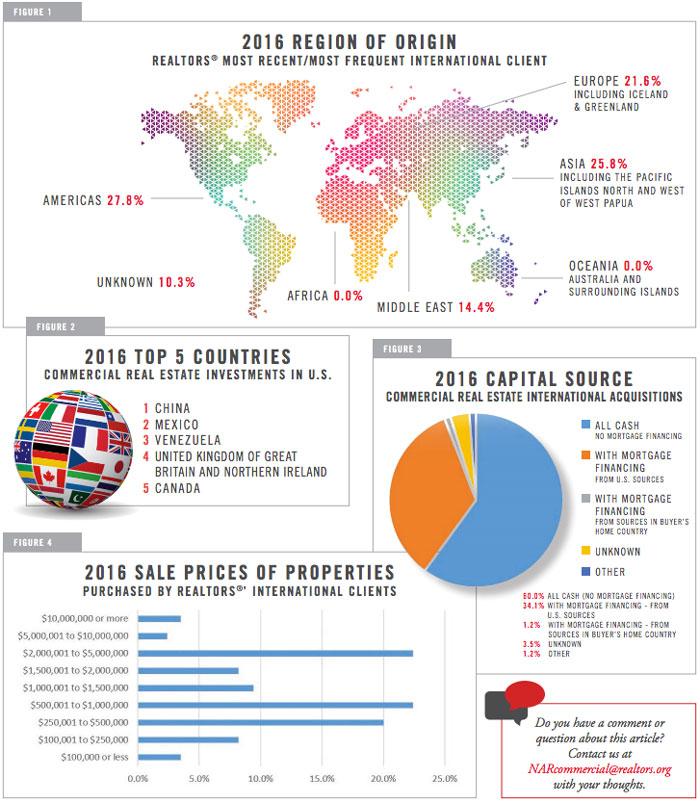 2016 INTERNATIONAL COMMERCIAL TRANSACTIONS
