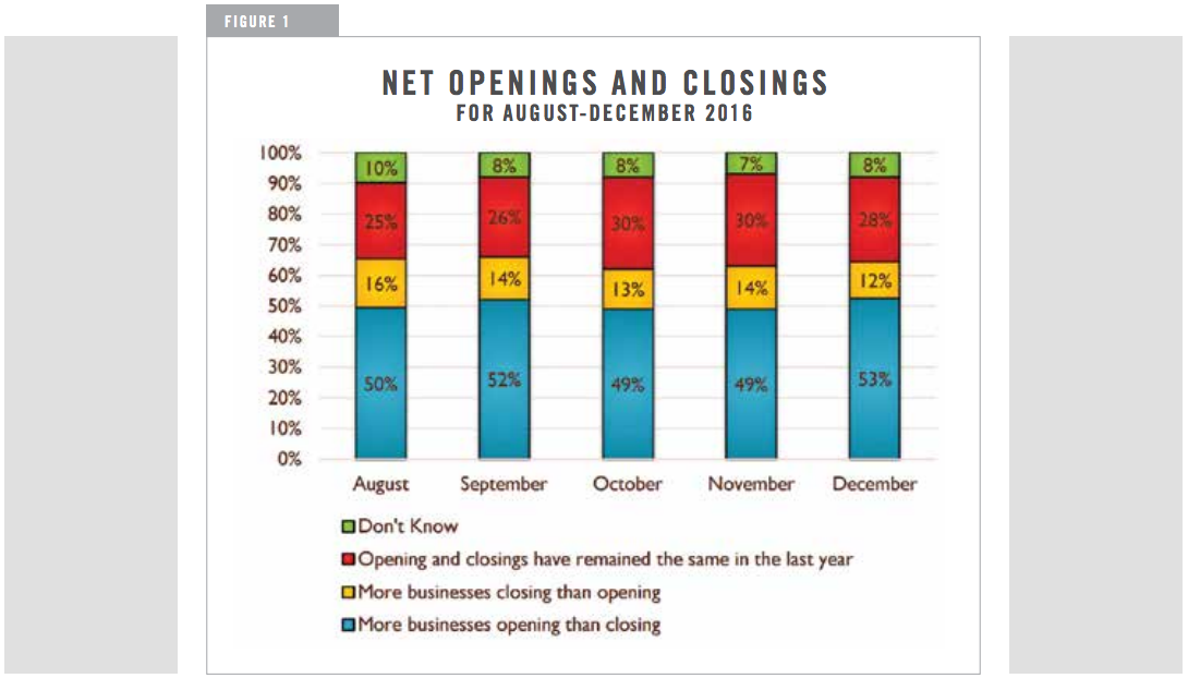 NET OPENINGS AND CLOSINGS FOR AUGUST-DECEMBER 2016