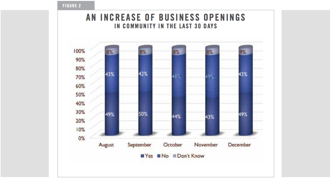 AN INCREASE OF BUSINESS OPENINGS IN COMMUNITY IN THE LAST 30 DAYS