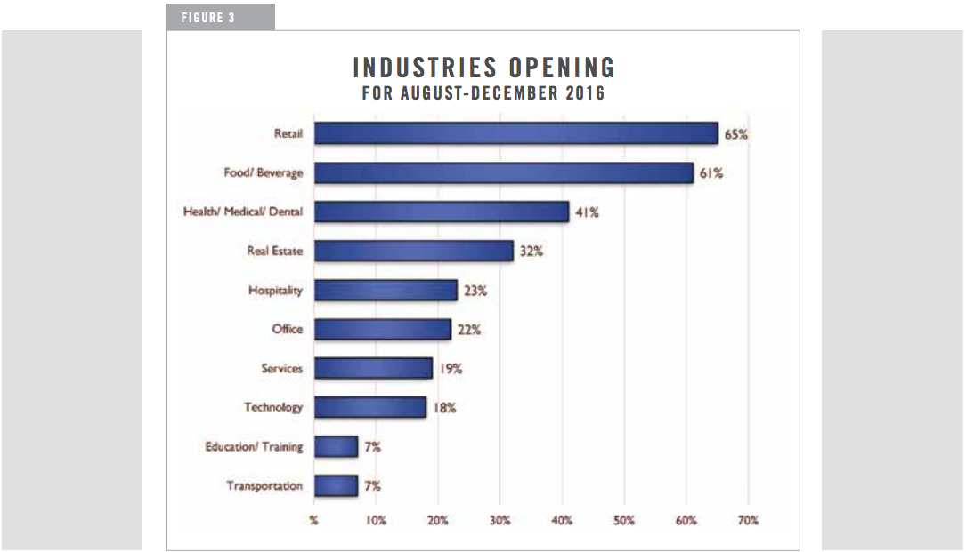 INDUSTRIES OPENING FOR AUGUST-DECEMBER 2016