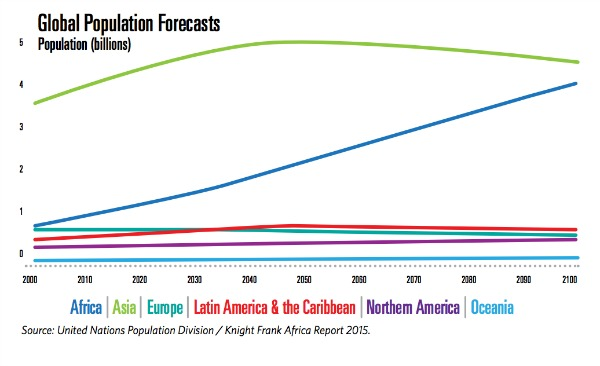 Global Population Forecasts Chart