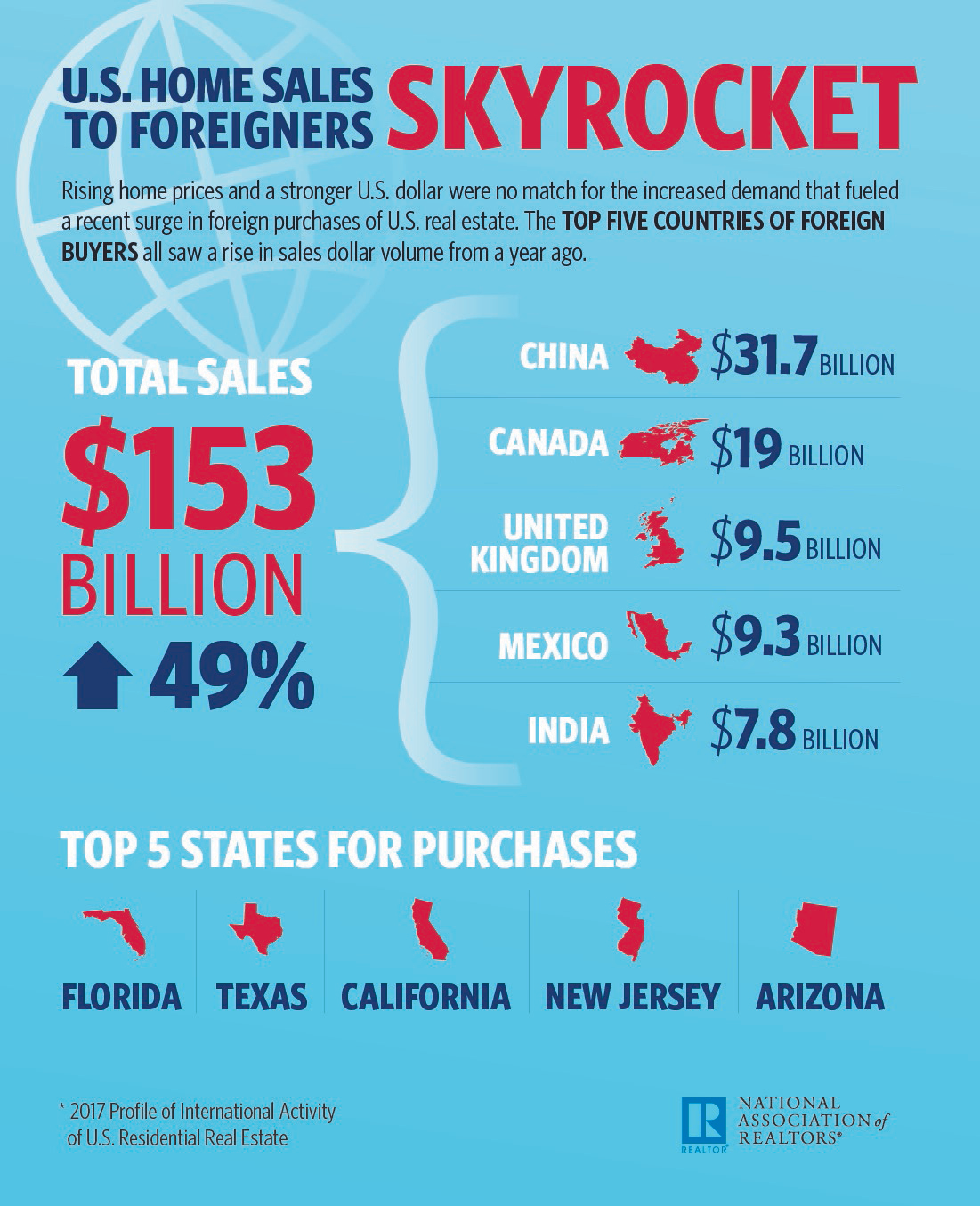 fb9fe2e7c0 Infographic  U.S. Home Sales to Foreigners Skyrocket