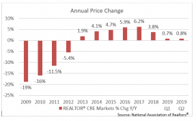 Graph: Commercial Real Estate 2019 Q2 Annual Price Change