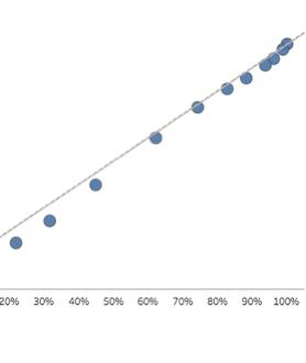 affordability distribution
