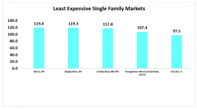 Bar chart: Least Expensive Single-Family Markets