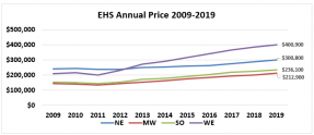 Line graph: EHS Annual Price 2009 through 2019