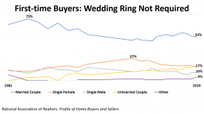 Line graph: First-Time Buyers: Wedding Ring Not Required