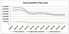 Line graph: June Inventory Year Over Year 2009-2019