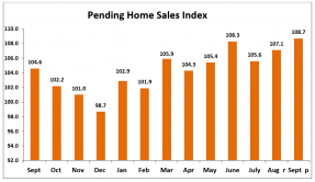 Bar chart: Pending Home Sales Index September 2018 to September 2019