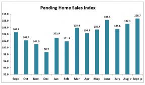 Bar chart: Pending Home Sales Index September 2018 to September 2019